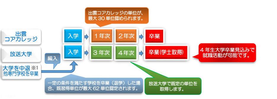 編入学+ダブルスクール型