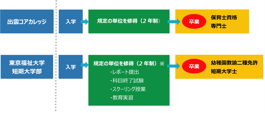 幼稚園教諭二種免許について(東京福祉大学併修)